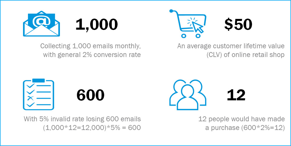 how much does email verification cost
